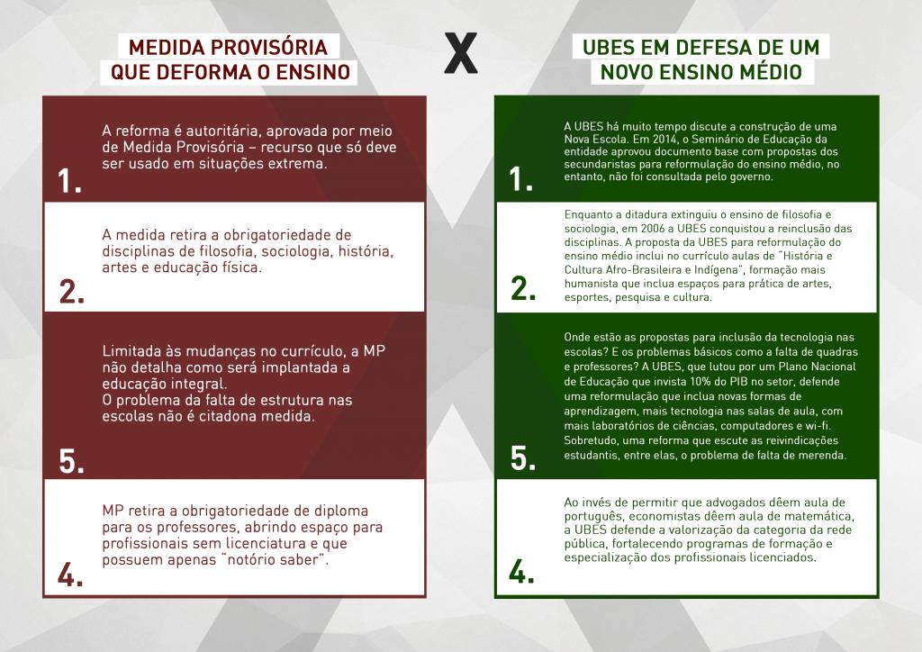 infográfico MP X Reforma UBES