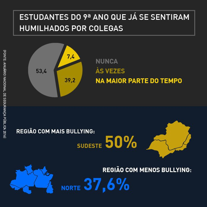 infográfico bullying