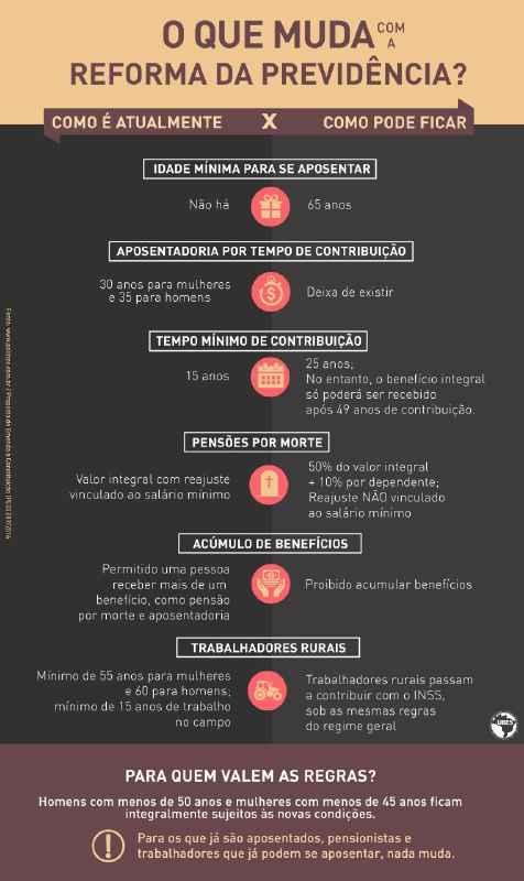 infográfico reforma da previdência
