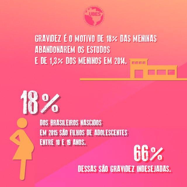 Dados: pesquisa Juventudes na Escola, do Ministério da Educação, Organização dos Estados Ibero Americanos (OEI) e Faculdade Latino-Americana de Ciências (Flacso), de 2015, pesquisa Juventudes Brasileiras, da Unesco, de 2005 e Sistema de Informação sobre Nascidos Vivos (Sinasc), do Ministério da Saúde, de 2017